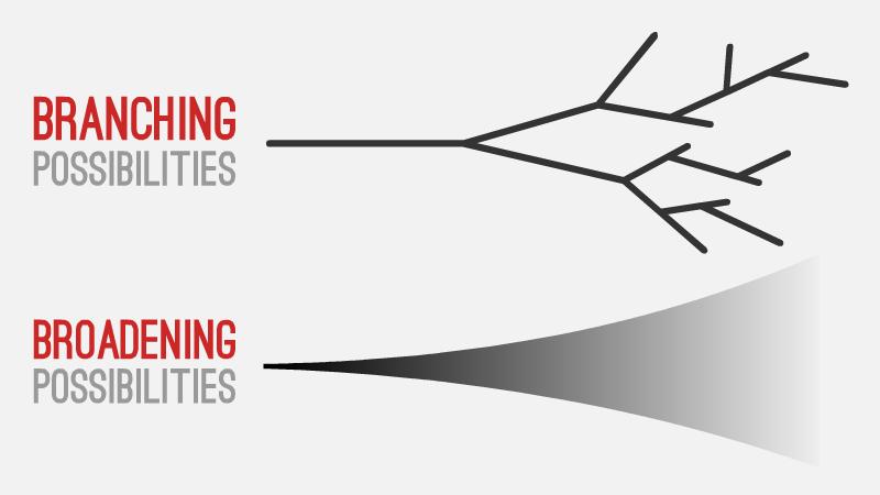 """""""Branching metaphor"""""""